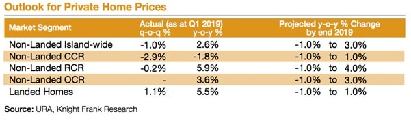 Q12019 Outlook of Private Home Prices