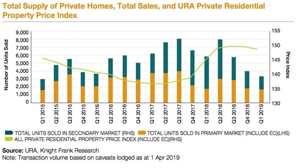 Q12019 Supply of Private Homes and Total Sales